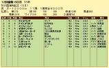第7S:11月4週 彩の国浦和記念 競争成績