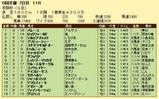 第8S:12月1週 京阪杯 競争成績