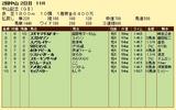 第9S:03月1週 中山記念 競争成績