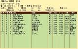 第15S:03月4週 フラワーC 成績