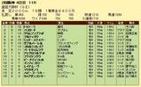 第11S:04月1週 産経大阪杯 競争成績