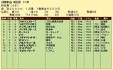 第7S:3月2週 弥生賞 競争成績