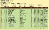 第4S:12月3週 中日新聞杯 競争成績