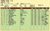 第7S:2月2週 佐賀記念 競争成績