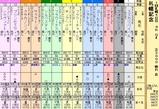 第8S:8月4週 札幌記念 出馬表