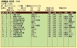 第11S:07月2週 七夕賞 競争成績