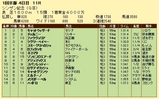 第9S:01月2週 シンザン記念 競争成績