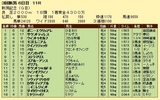 第13S:09月1週 新潟記念 成績