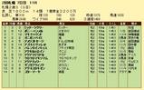 第16S:10月1週 札幌2歳S 成績