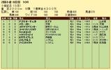 第14S;08月1週 小倉記念 成績
