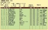 第12S:05月2週 新潟大賞典 成績