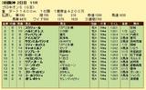 第6S:6月4週 プロキオンS 競争成績
