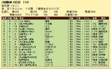 第3S:4月2週 桜花賞 競争成績