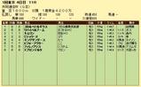 第15S:02月2週 共同通信杯 成績