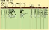 第6S:11月2週 ファンタジーS 競争成績