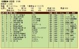 第15S:03月1週 阪急杯 成績