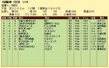 第10S:03月4週 泥@パラミデュース 競争成績