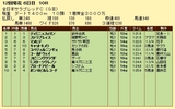 第15S:11月4週 全日本サラブレッドC 成績