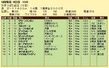 第7S:5月1週 かきつばた記念 競争成績