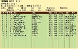 第11S:12月4週 阪神牝馬S 競争成績