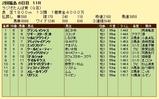 第11S:07月1週 ラジオたんぱ賞 競争成績