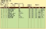 第9S:08月4週 札幌記念 競争成績
