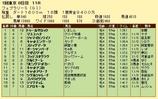 第11S:02月4週 フェブラリーS 競争成績
