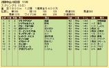第15S:03月4週 スプリングS 成績