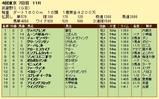 第6S:11月1週 武蔵野S 競争成績