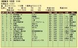 第8S:5月4週 目黒記念 競争成績