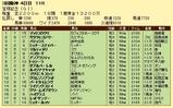 第11S:06月5週 宝塚記念 競争成績