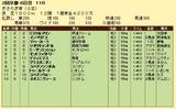 第14S:02月3週 きさらぎ賞 成績