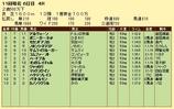 第8S:10月4週 泥@アルヴェーン 競争成績