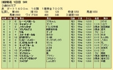 第10S:03月1週 泥@ノイシュタット 競争成績