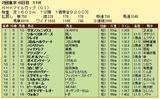 第8S:5月2週 NHKマイルC 競争成績