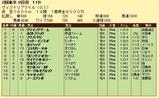 第12S:05月3週 ヴィクトリアマイル 成績