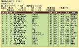 第12S:04月3週 皐月賞 成績