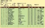 第16S:05月4週 東海S 成績
