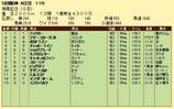 第11S:12月3週 鳴尾記念 競争成績