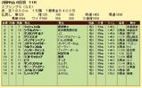 第7S:3月4週 スプリングS 競争成績