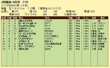 第15S:07月1週 ラジオNIKKEI賞 成績