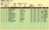第13S:04月4週 フローラS 成績