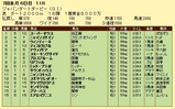 第7S:7月1週 ジャパンダートダービー 競争成績