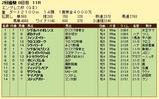 第13S:02月4週 エンプレス杯 成績