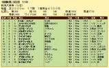 第14S:05月2週 新潟大賞典 成績