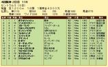 第8S:9月3週 セントウルS 競争成績