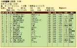 第9S:09月3週 日本テレビ盃 競争成績