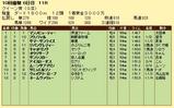 第8S:10月1週 クイーン賞 競争成績