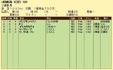第6S:8月3週 泥@パンプキンヘブン 競争成績