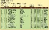 第6S:10月2週 京都大賞典 競争成績